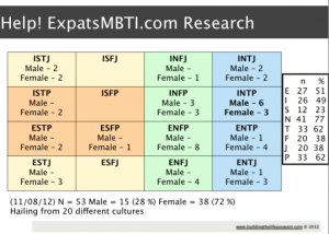 expatsmbti-research-results_60_table