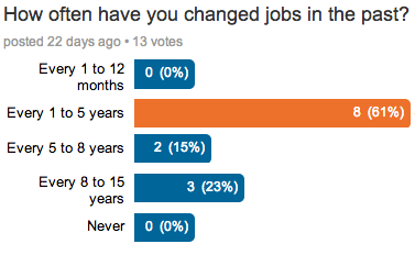 ENFJ change jobs poll