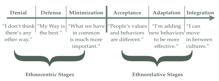 Intercultural Sensitivity Development Model