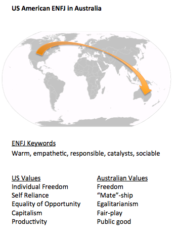 ENFJ in Australia_world