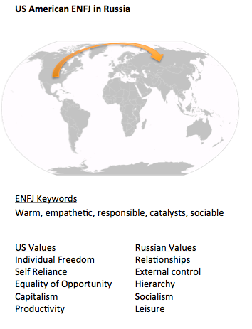 ENFJ in Russia_world