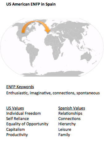 ENFP in Spain_world