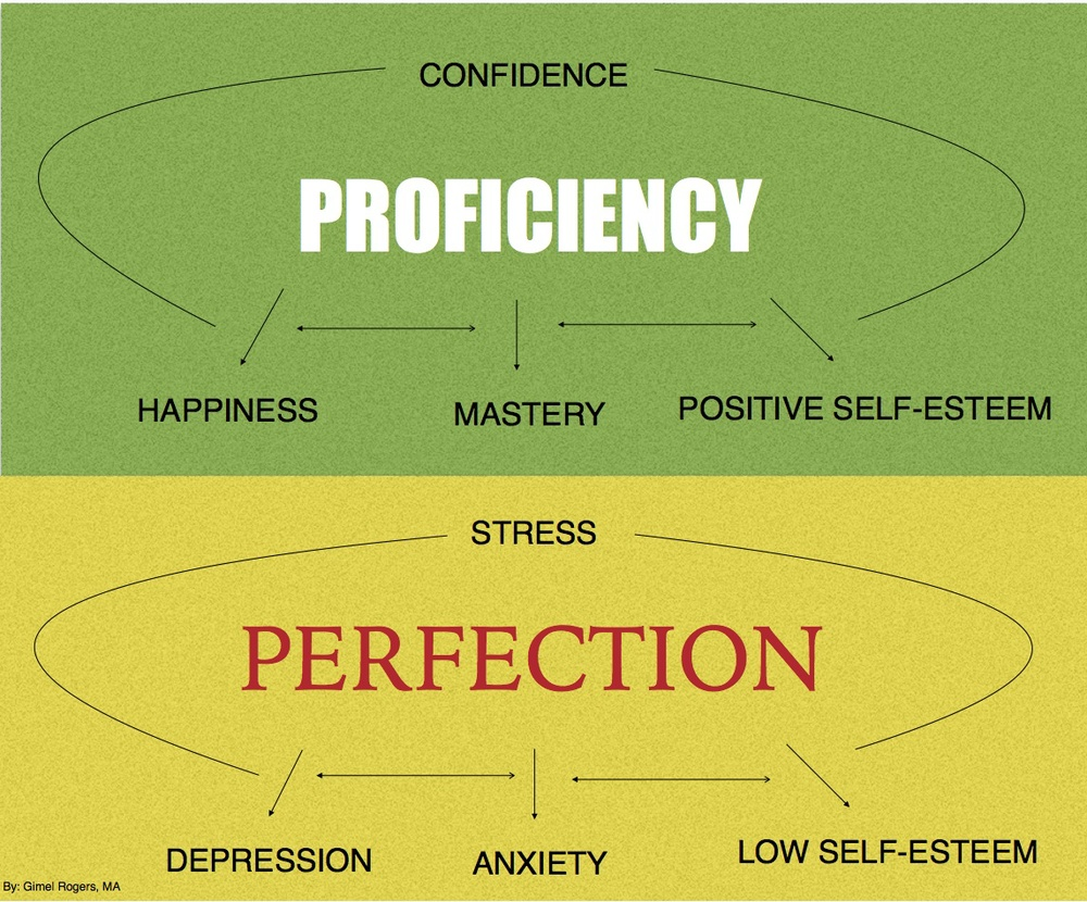 proficiency_perfection