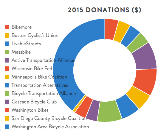 13 non-profits received donations from Bikabout's 25% Back program.