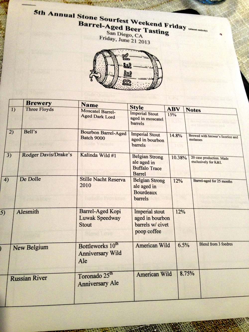 The front page of the Epic Bottle Share list.