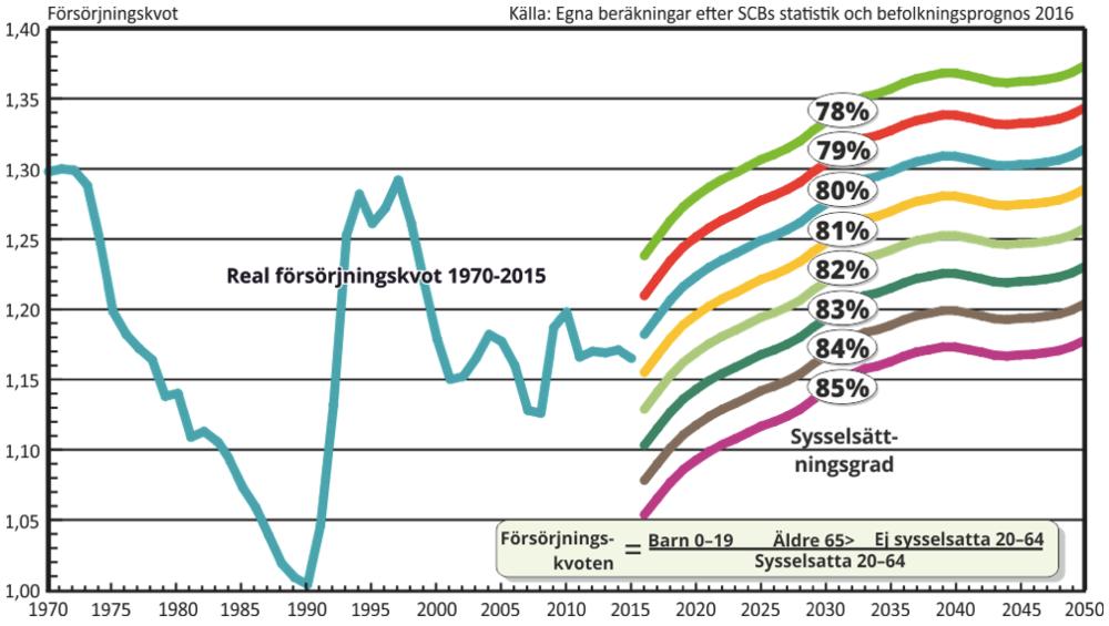 Diagram 1. Sveriges försörjningskvot åren 1970–2050 vid olika sysselsättningsnivåer.