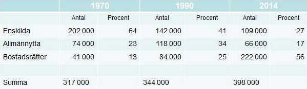 Figur 3. Upplåtelseformer av bostäder i Stockholm 1970–2014 (Källa: Statistisk årsbok för Stockholm)