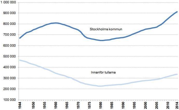 Figur 1. Befolkningsutveckling Stockholms kommun 1944–2014. (Källa: Statistisk årsbok för Stockholm)