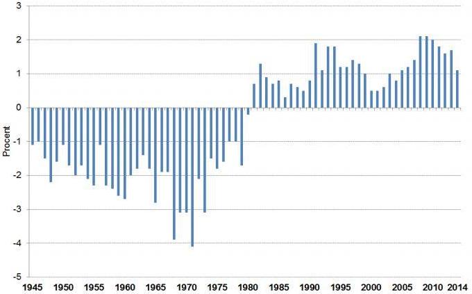 Figur 2. Årlig förändring av befolkningen i Stockholm innanför tullarna 1945–2014. (Källa: Statistisk årsbok för Stockholm)