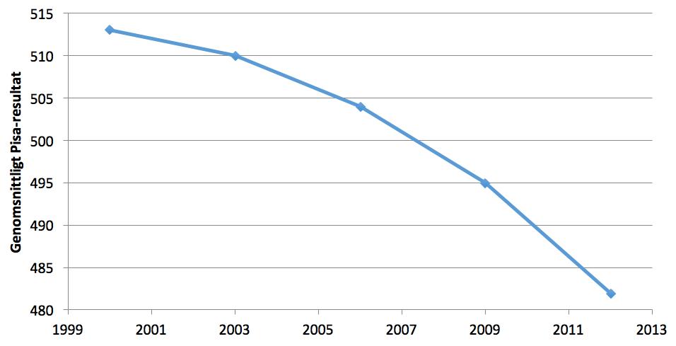 Figur 1. Sveriges genomsnittliga Pisa-resultat år 2000–2012.