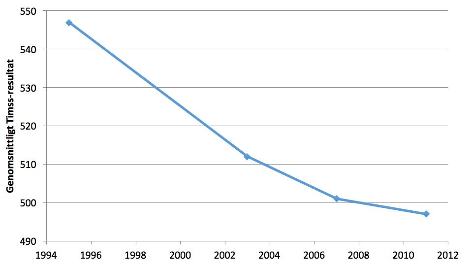 Figur 2. Sveriges genomsnittliga Timss-resultat år 1995–2011.
