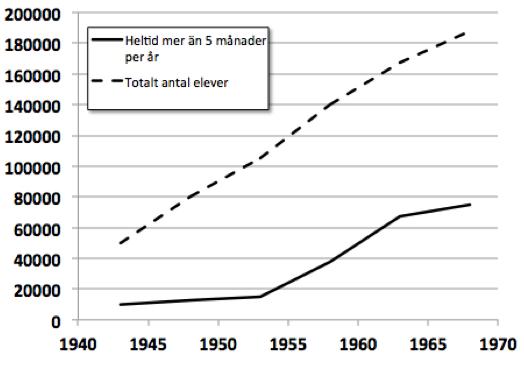 Figur 2. Antalet unga i yrkesutbildning. 100–130 000 barn föddes per år under denna period.