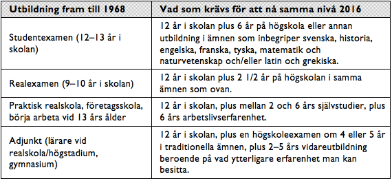 Tabell 3. Jämförelser mellan den gamla skolan och dagens.