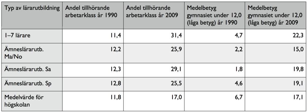 Tabell 1.Andel lärarstudenter tillhörande arbetarklass och med låga betyg åren 1990–2009.Kommentar: Informationen i tabellen är hämtad från Bertilssons egna bearbetningar av statistik från SCB, som presenteras i avhandlingen Rekrytering till utbildning och yrke 1977-2009, sidan 111.