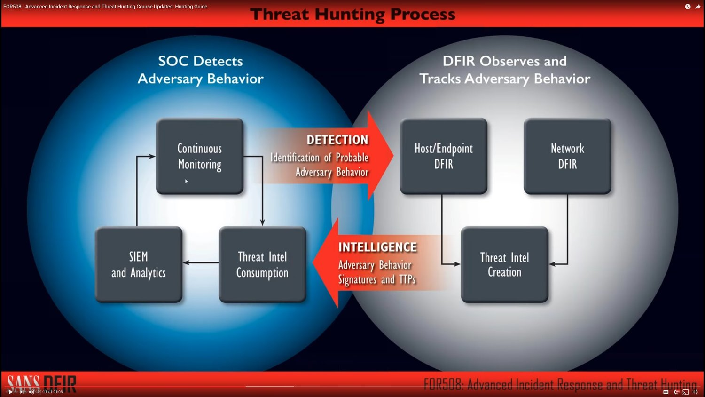 Malware Analysis: Rech-49415128555 doc (Emotet) — BYTESEC
