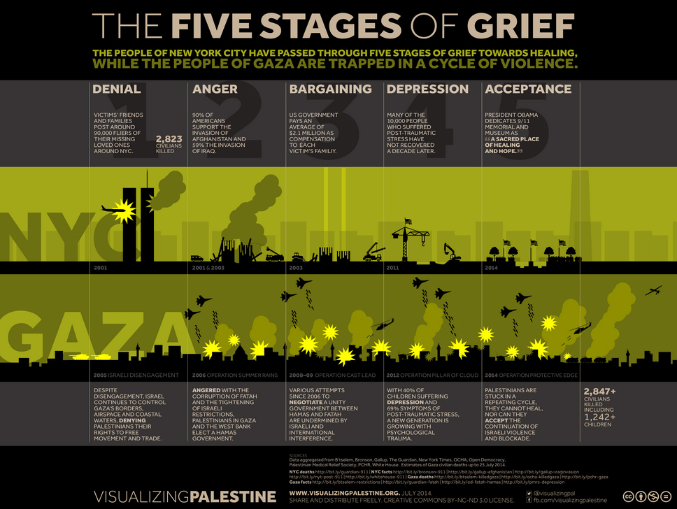 visualising palestine