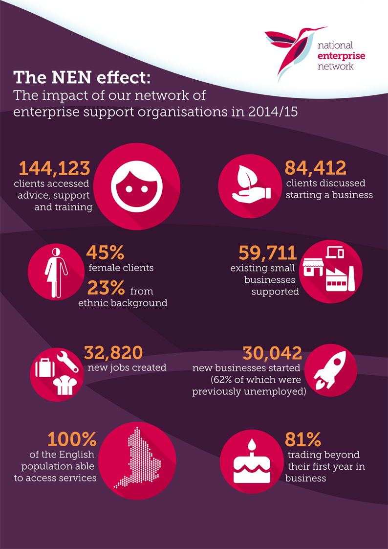 Infographic for National Enterprise Network