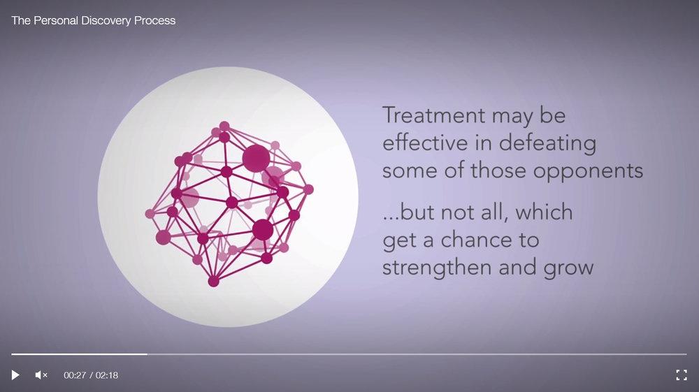 Personal Therapeutics animation