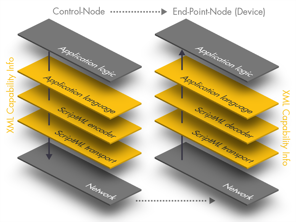 Graphic to explain OpenIOLabs