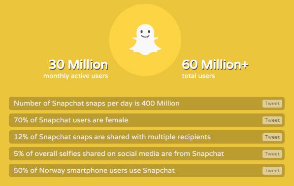 Social Media 2014 statisticspicturecredit: Digital Insights