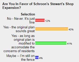 A Schroon Laker.com poll conducted in May showed more than 80 percent of respondents were in favor of a new, expanded Stewart's Store.