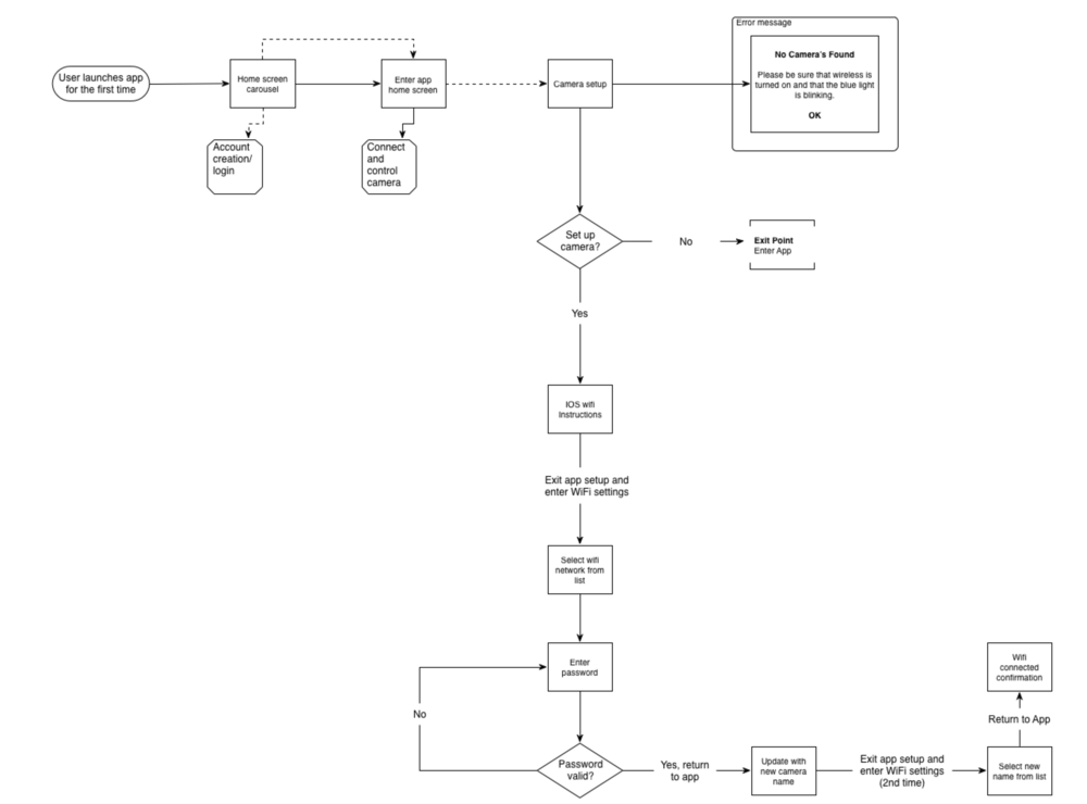 CAMERA PAIRING PROCESS FOR HERO3+ AND OLDER