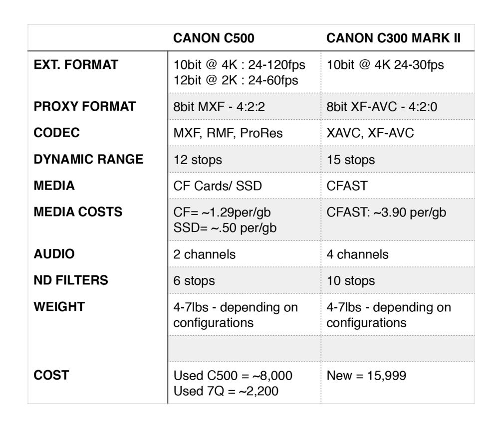 Canon C500 Comparision.png