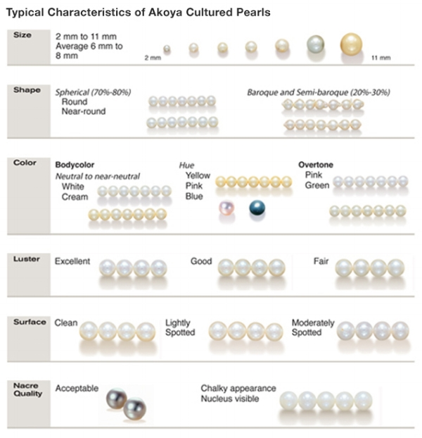 The images in this chart represent typical ranges of size, shape, color, luster, surface, and nacre quality of akoya cultured pearls.