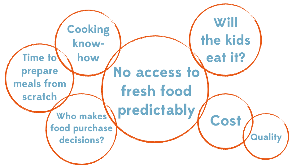 These are just a few of the considerations around why eating habits have developed in food deserts as we see them today.