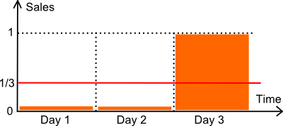 Illustration of intermittent sales
