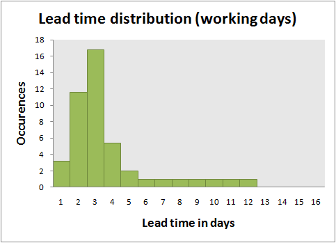 Lead time distribution with working days