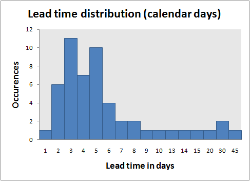 Lead time distribution with calendar days