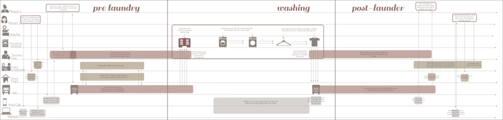 This is a blueprint for the proposed 'Lazy Washer' service.