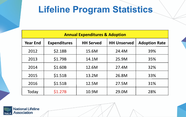 Table from National Lifeline Association Presentation, accessed: https://www.nalalifeline.org/2017-nala-effects-of-lifeline-modernization-order-usac-update-chuck-campbell-cgm/