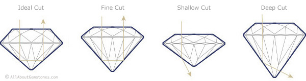 diamond_4c_cut_types.jpg