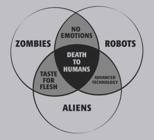 zombies_robots_aliens_venn.jpg