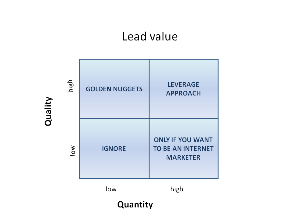 lead quality quadrant.png