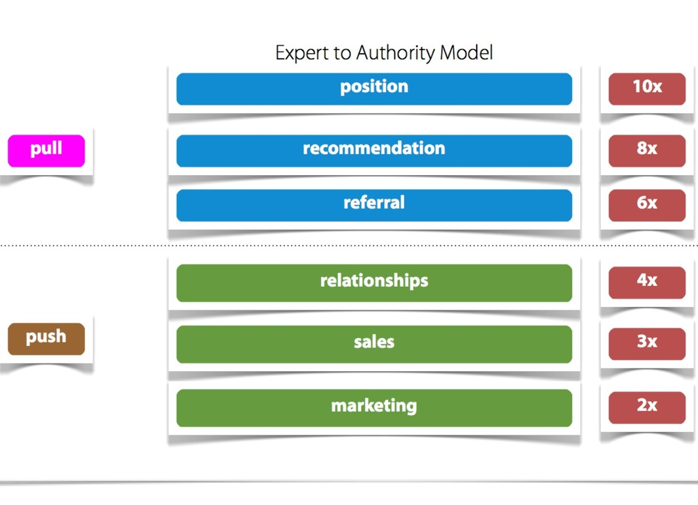 Expert to authority model.jpg