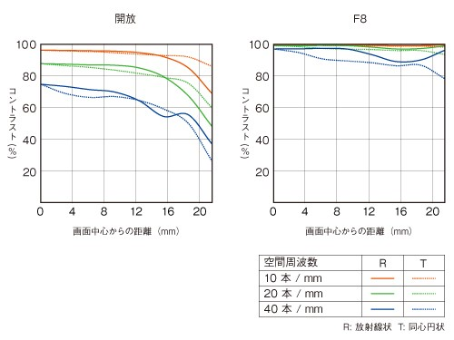 Modulation transfer function (MTF) curve for the 55/1,8 is amazing, showing high resolving power