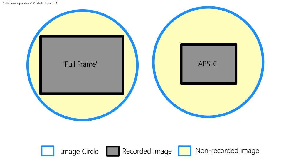 full frame equivalence-1.jpg