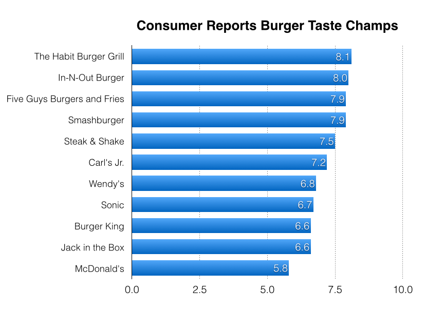 Source:  Consumer Reports