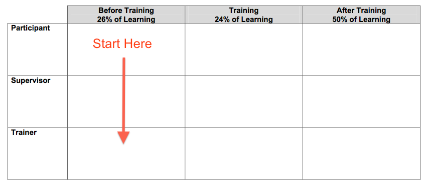 Workshop planning worksheet. The Before Training column is highlighted.