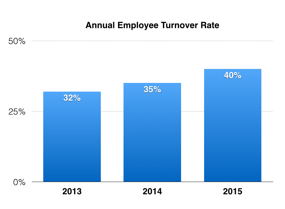 employee turnover rate Human capital benchmarking report ©shrm 2016 2 are you looking for data that is customizable by industry, region, organization staff size, and more shrm's.
