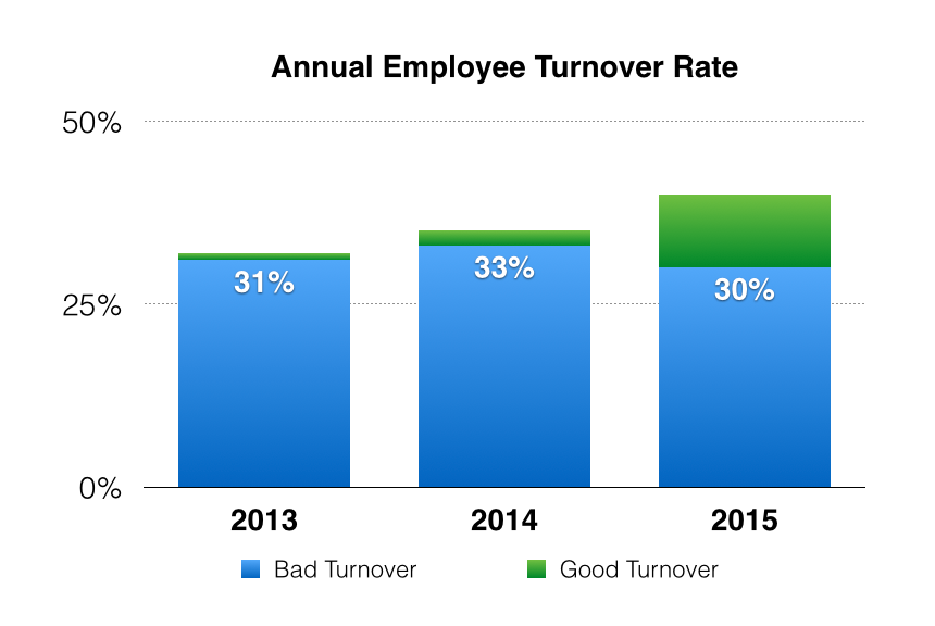 turnover rate in corrections Definition of turnover rate in the definitionsnet dictionary information and translations of turnover rate in the most comprehensive dictionary definitions resource on the web.