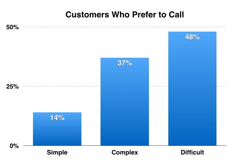 Source: American Express Global Customer Service Barometer