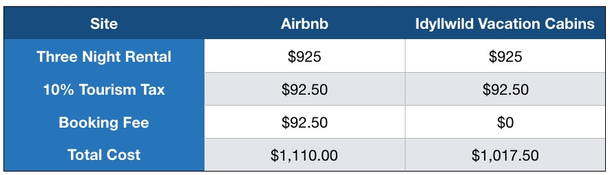 Fee comparison between Airbnb and Idyllwild Vacation Cabins