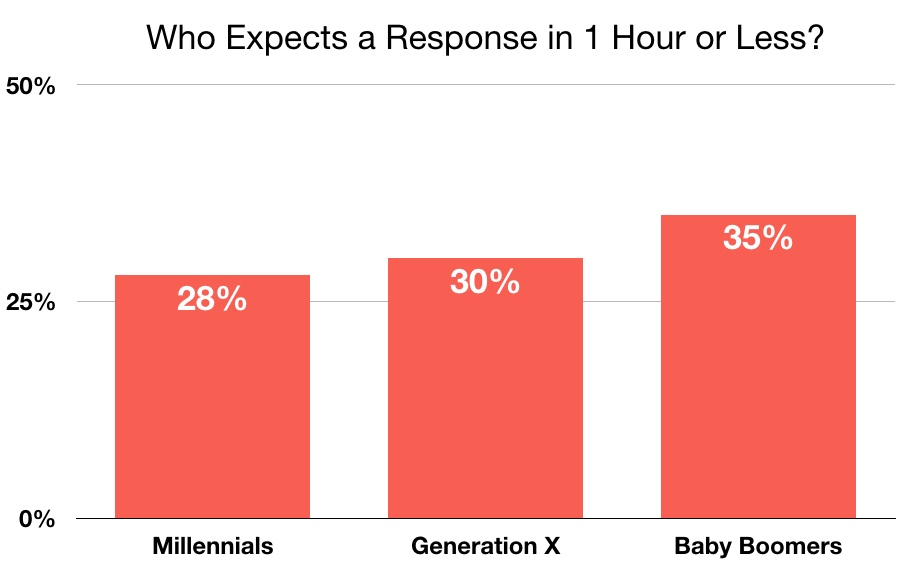 Email response time expectations by generation