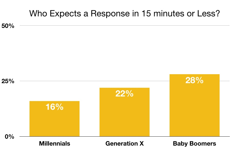 Twitter response time expectations by generation