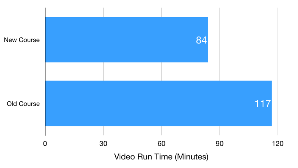 Run-time comparison of the new vs old customer service training video
