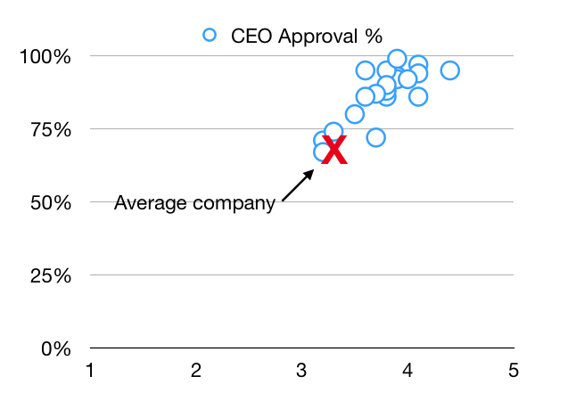 Glassdoor CEO approval ratings for top 20 customer service companies.